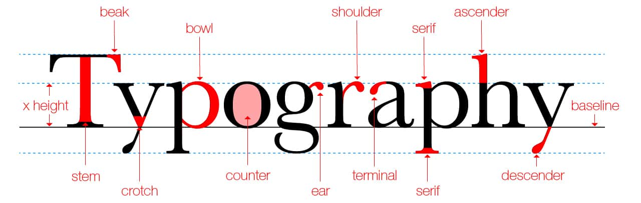 Top 10 Typography Tips Cambridge Marketing Pr Agency