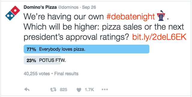 Dominos pizza poll